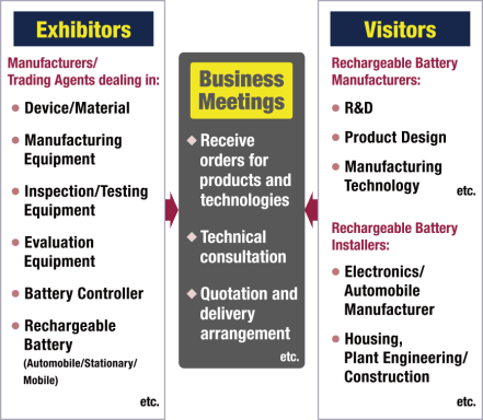 Exhibitors: Device/Material, Manufacturing Equipment, Inspection/Testing Equipment, Evaluation Equipment, Battery Controller, Rechargeable Battery(Automobile/Stationary/Mobile), etc. Visitors: R&D, Product Design, Manufacturing Technology, etc. Electronics/Automobile Manufacturer, Housing,Plant Engineering/Construction, etc.
