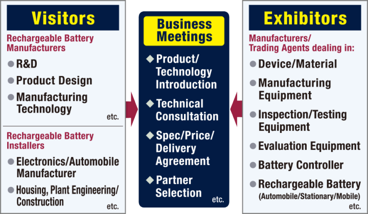Visitors: Rechargeable Battery Manufacturers- R&D, Product Design, Manufacturing Technology, etc. Rechargeable Battery Installers- Electronics/Automobile Manufacturer, Housing, Plant Engineering/Construction, etc. Exhibitors: Device/Material, Manufacturing Equipment, Inspection/Testing Equipment, Evaluation Equipment, Battery Controller, Rechargeable Battery(Automobile/Stationary/Mobile), etc.
